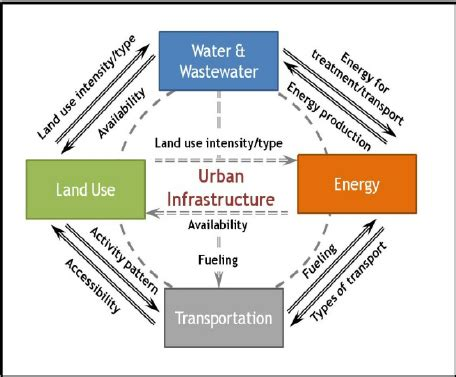 Sample Research Paper on Land Use - Essay Writing Help