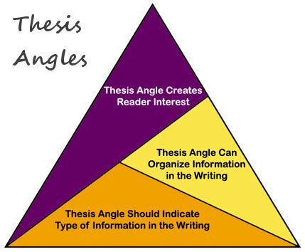 Creating a Thesis Statement - Hamilton College